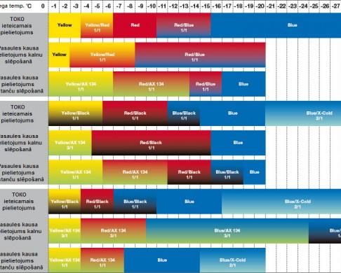 TOKO racing wax chart
